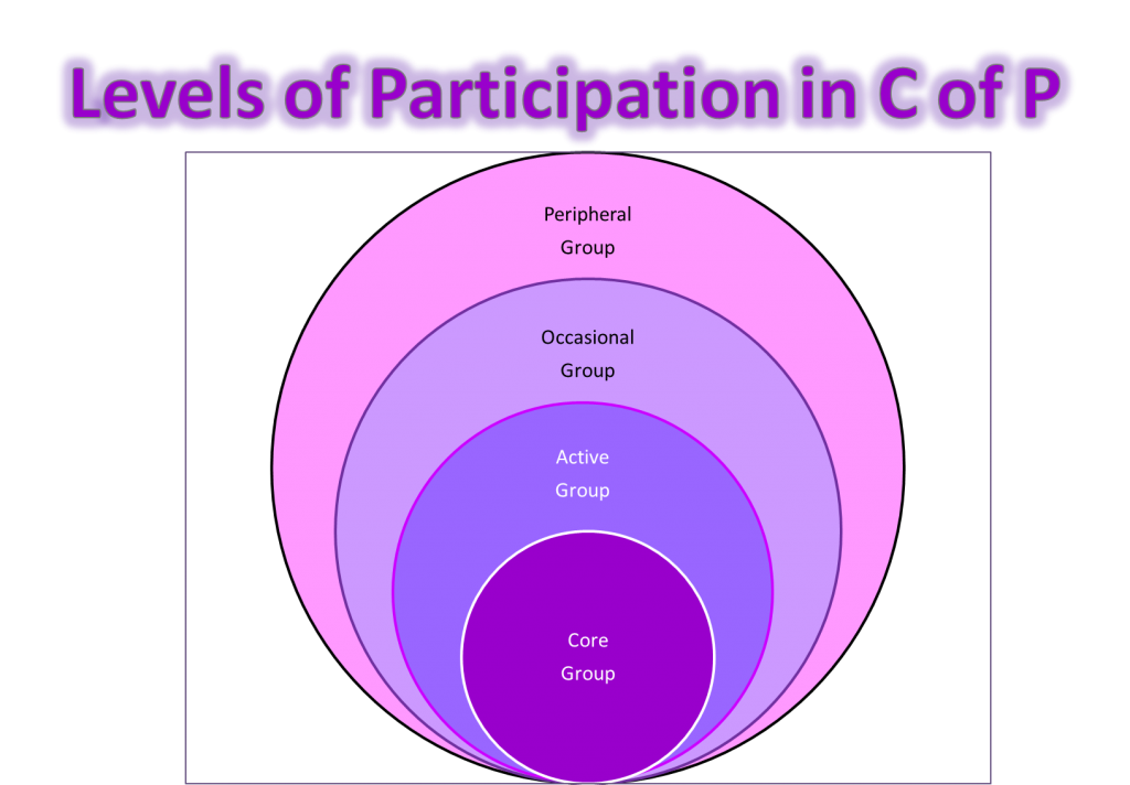 CofPLevelsofParticipation http://4oops.edublogs.org/files/2013/09/CofPLevelsofParticipation-trcxdj.png