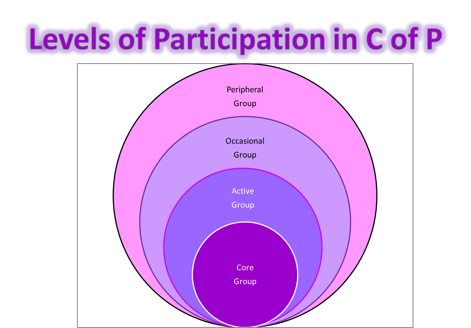 Image result for community of practice model