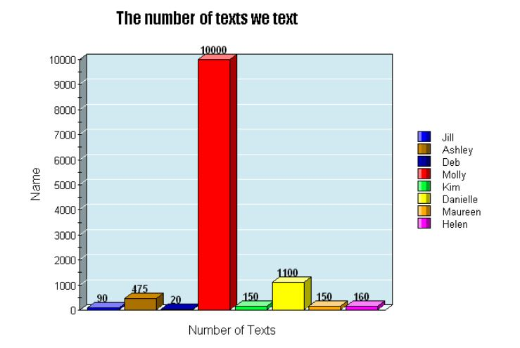 number of texts