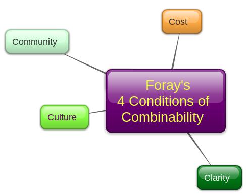 Foray's Combinability