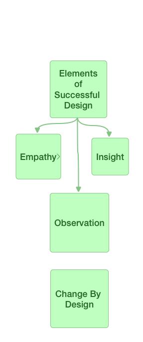 Elements of Successful Design