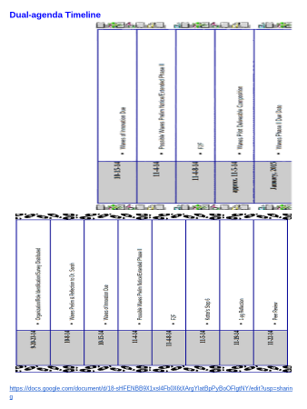 Participatory Design Timeline