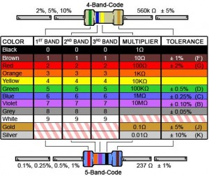 Resistor Bands