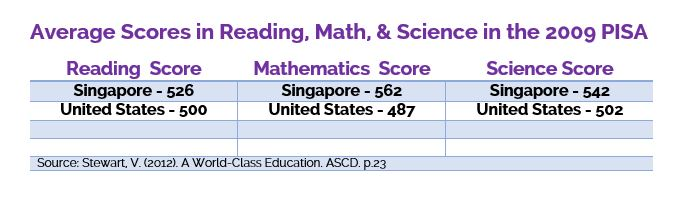 Singapore and U.S. Average Scores