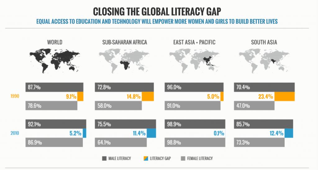 closingTheLiteracyGap